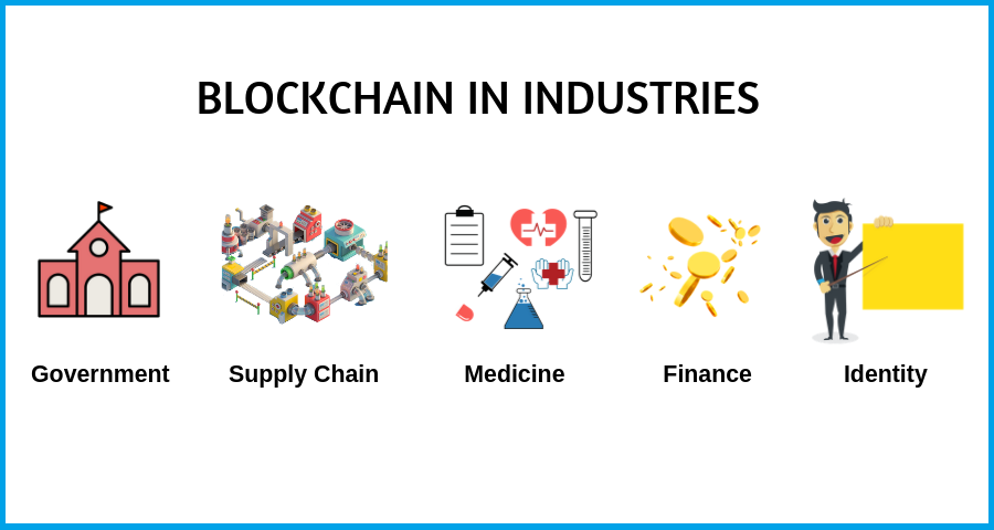 Introduction to Blockchain and its Uses
