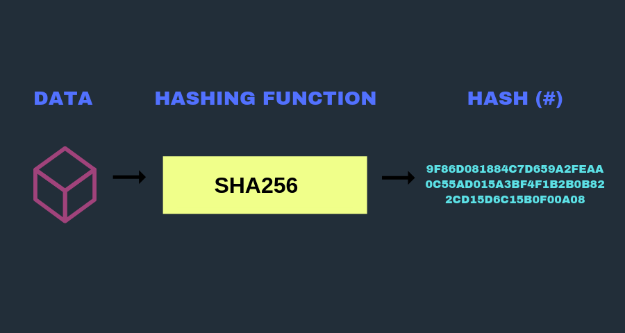 Introduction of Hashing in Blockchain with Example