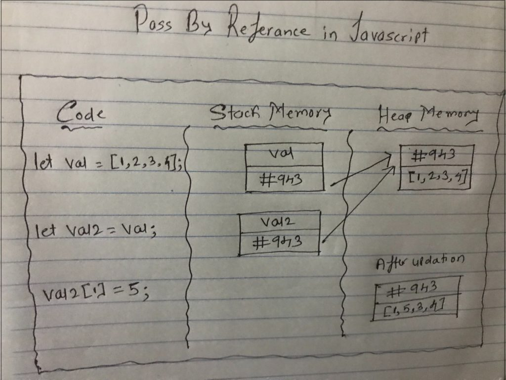 Pass by Reference in JavaScript