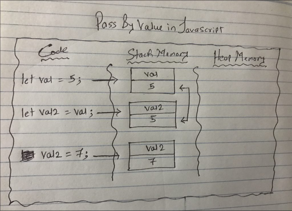 Pass by Value in JavaScript